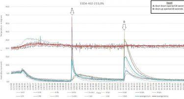 ESDA-402-21 performance chart
