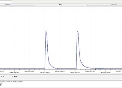 Performance Test HSD 1106-52