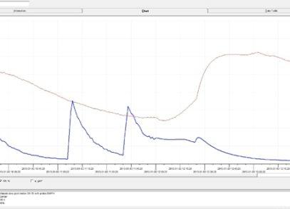 Performance Test SD 1106-21