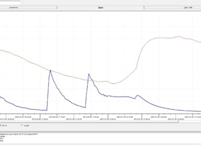 Performance Test SD plus 1106-22
