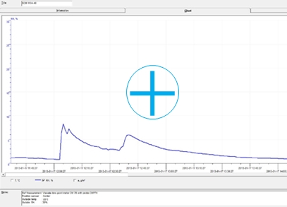 performance test SDB 1104-40