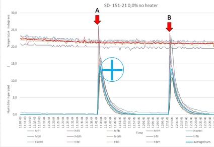 SD 151-21 no heater performance chart