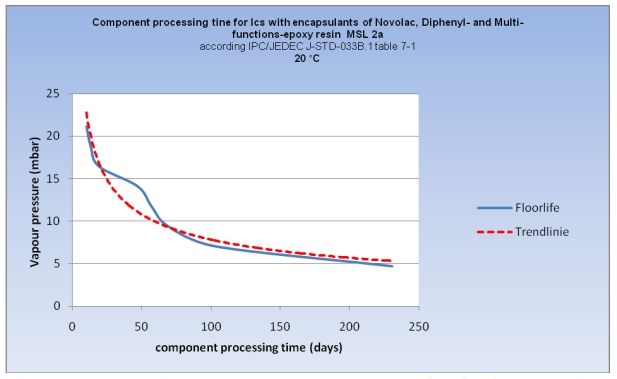 Component processing times