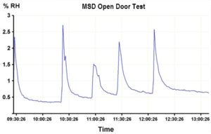 Dry cabinet performance - MSD dry cabinet open door test