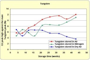 direct comparison of nitrogen cabinets and drying cabinets for protection against oxidation